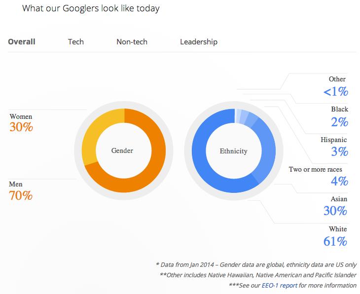Graphique : répartition des employés Google en terme de diversité en 2014