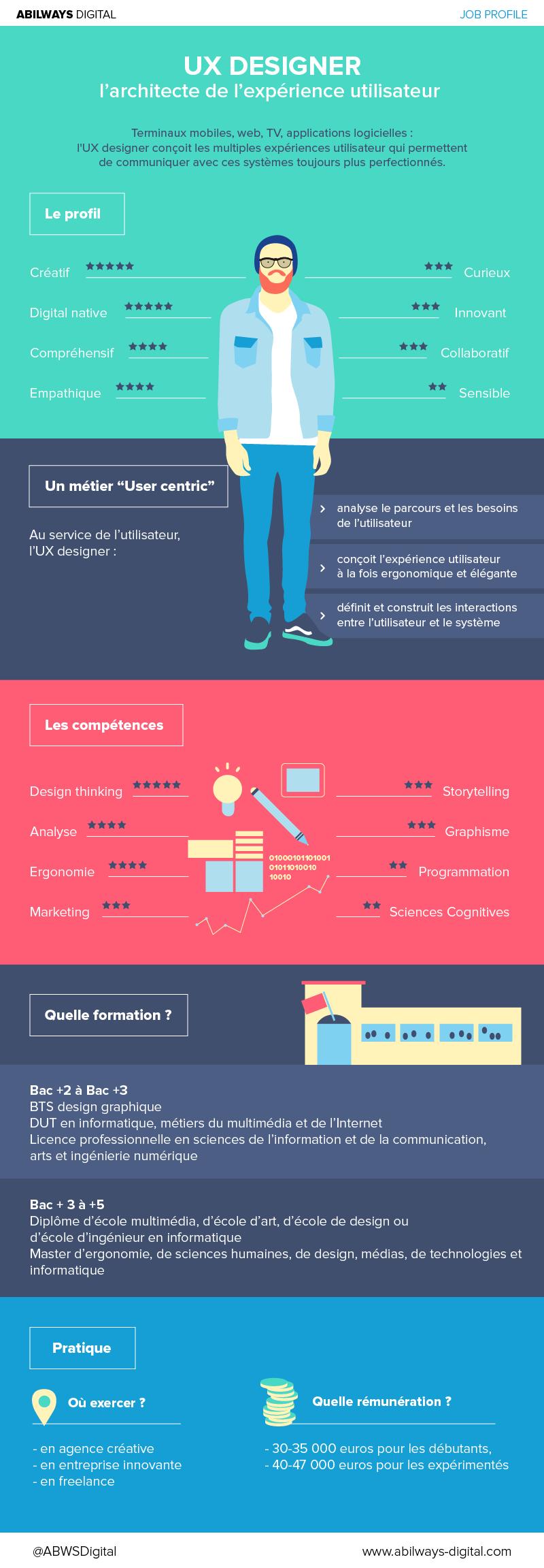 infographie-UX-Designer