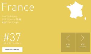 La France est classée 37ème sur 70 pour son niveau d'anglais