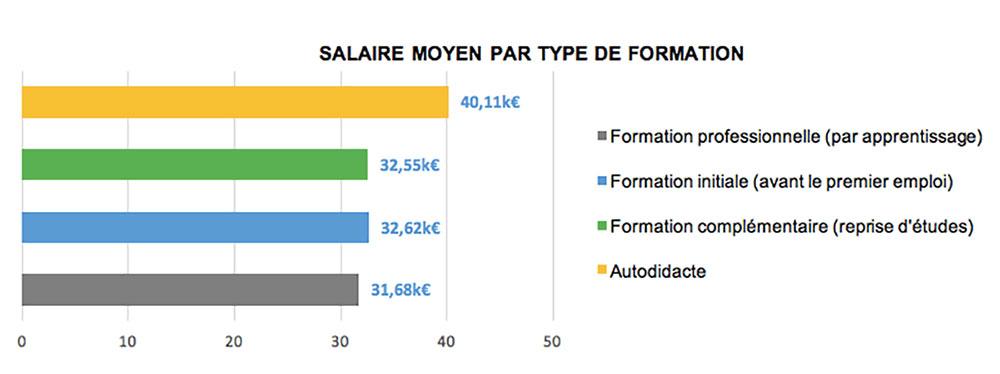 Salaire-moyen-formation-SEO-2018