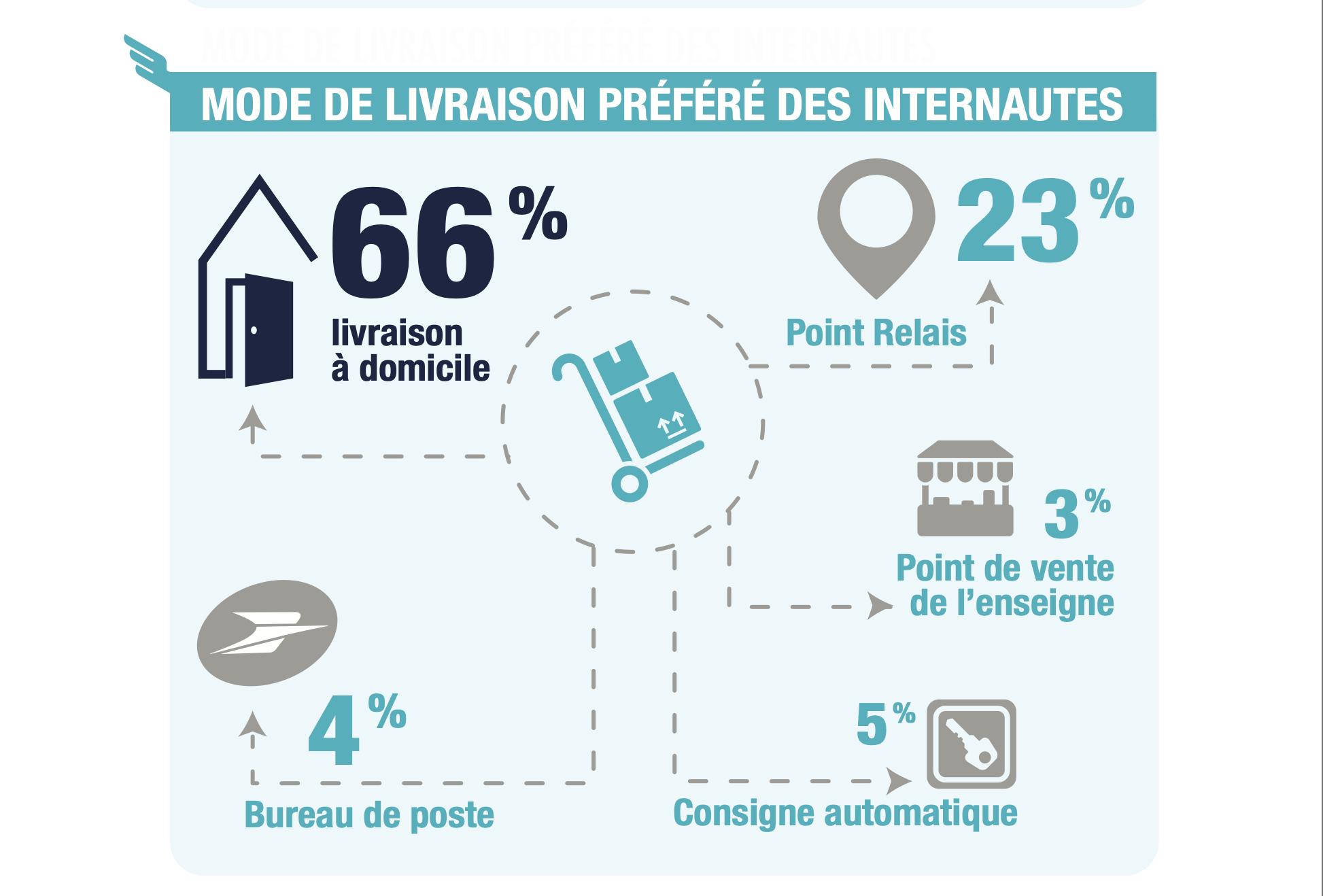 La livraison e-commerce à domicile d'un colis est la plus plébiscitée par les français