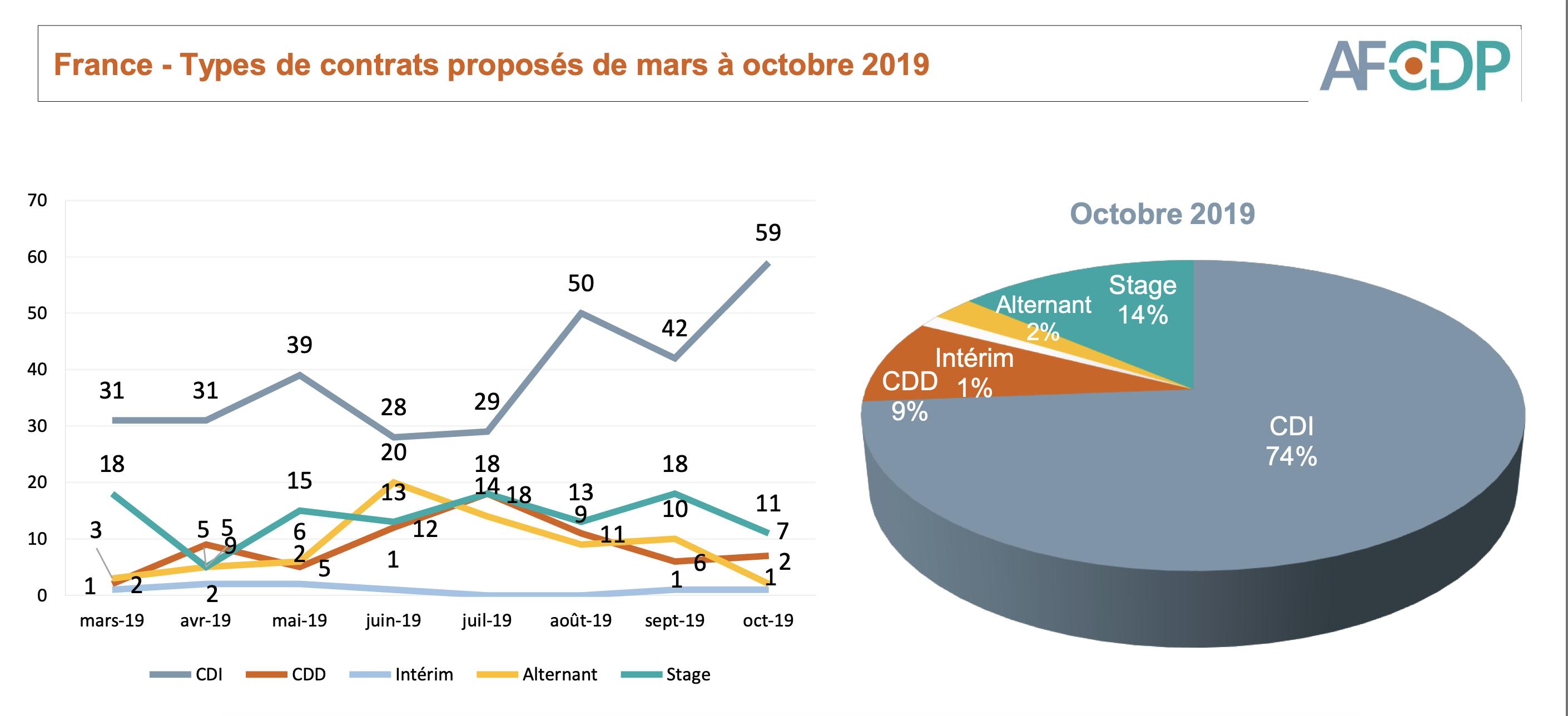 Types de contrats proposés pour les postes de DPO en 2019