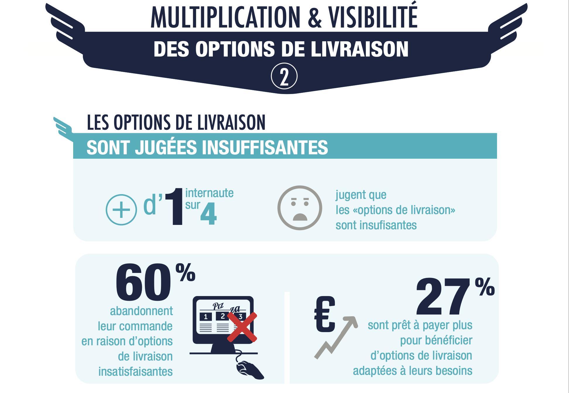 Les options de livraison e-commerce pas assez satisfaisantes pour les consommateurs français