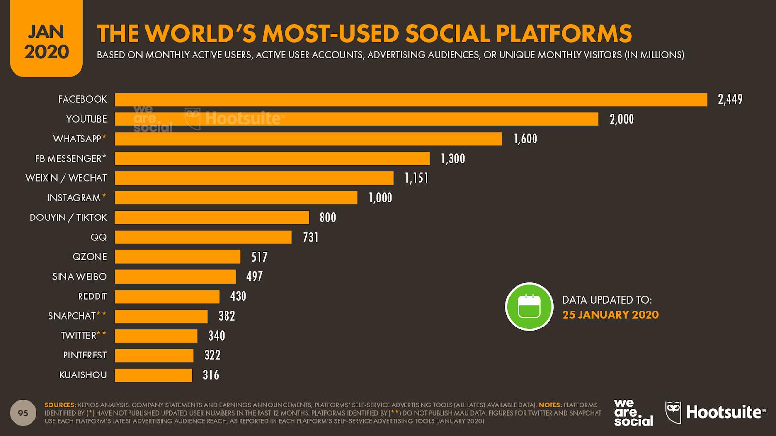 Graphique qui représente les plateformes sociales les plus utilisées dans le monde en 2020