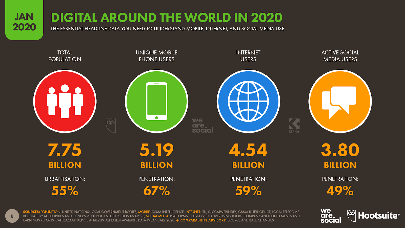 Infographie qui représente l'usage de l'internet dans le monde en 2020