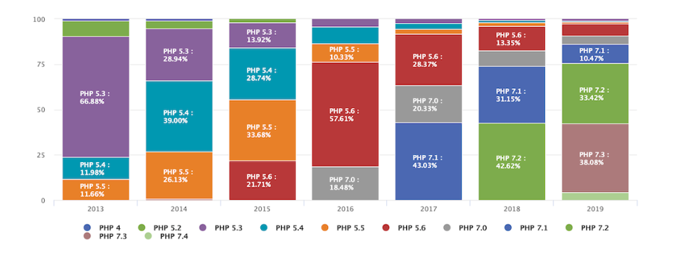 version-PHP-2020